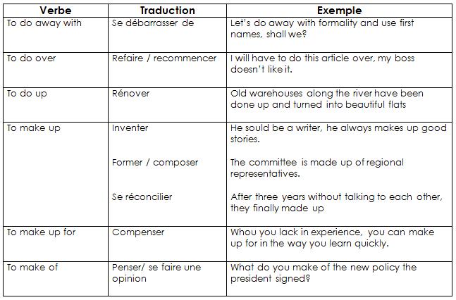Do_vs_Make